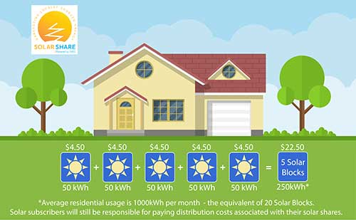 An illustration showing the benefits of Solar Share.